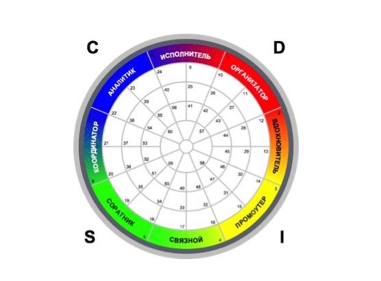 Качество DISC диагностики: не все методики DISC равноценны.